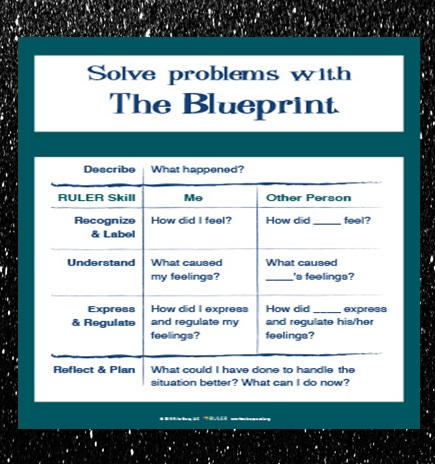 The blueprint teaches students how to solve problems.