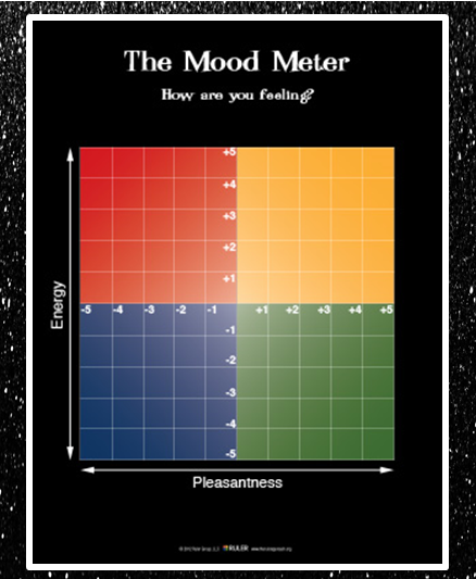 The Mood  Meter - how are you feeling?