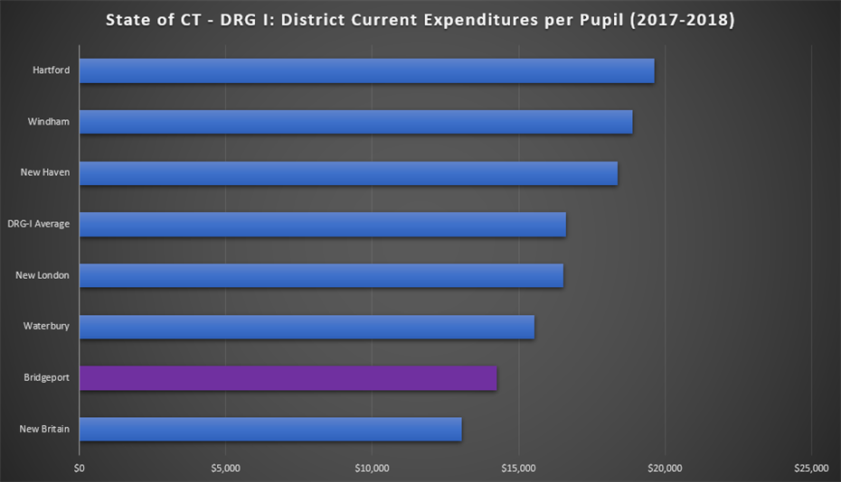 State of Connecticut DRG-I Current Expenditures per Pupil (2017-2018)